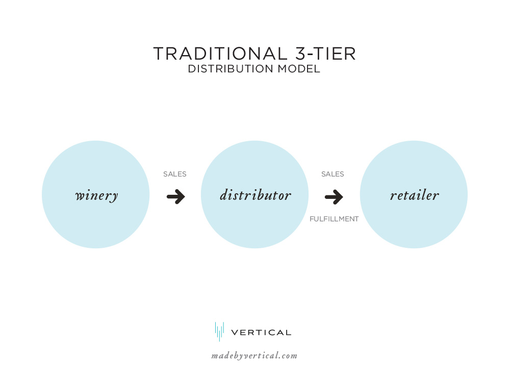3 Tier Wine Distribution Model Diagram