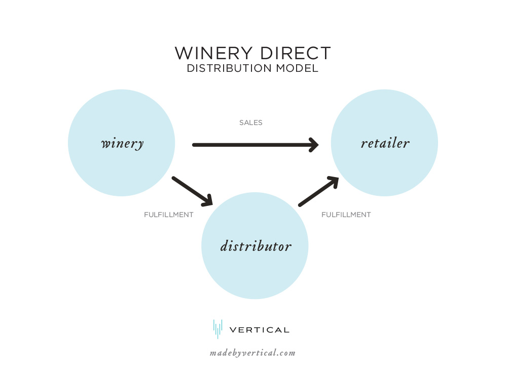Winery Direct Wine Distribution Model Diagram
