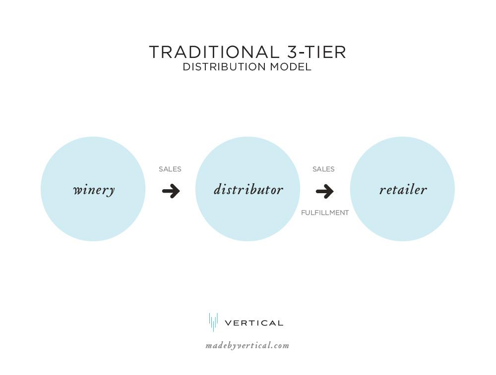 3 Tier Wine Distribution Model Diagram