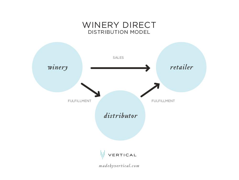 Winery Direct Wine Distribution Model Diagram